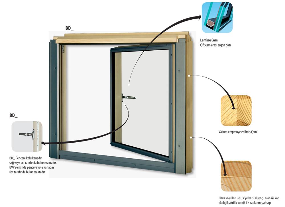 L_Kombinasyon_Fakro_Cati_Pencereleri